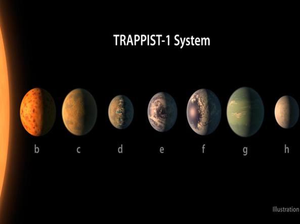 7 pianeti a